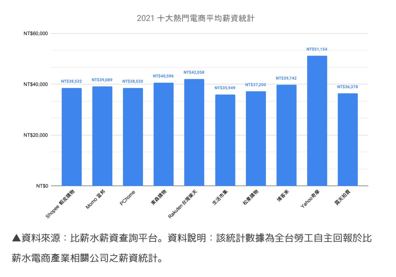 ▲資料來源:比薪水薪資查詢平台。資料說明:該統計數據為全台勞工自主回報於比薪水電商產業相關公司之薪資統計。